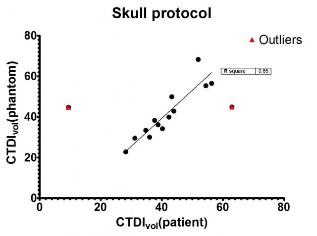 Can routine clinically used scan protocols performed on CTDI 1