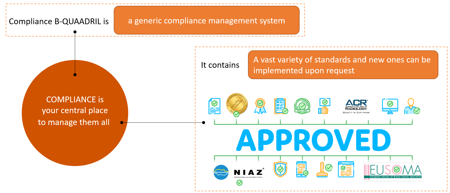 Compliance GENERIC COMPLIANCE TOOL